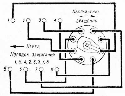 Соединение проводов от датчика-распределителя к свечам