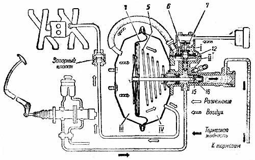 Схема действия гидровакуумного усилителя. Момент торможения.