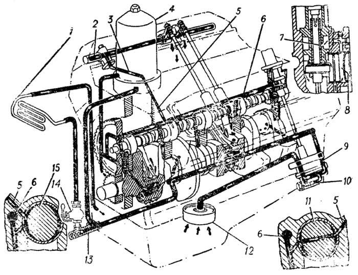 Система смазки ГАЗ 53-12